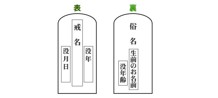 位牌の文字刻印 表と裏