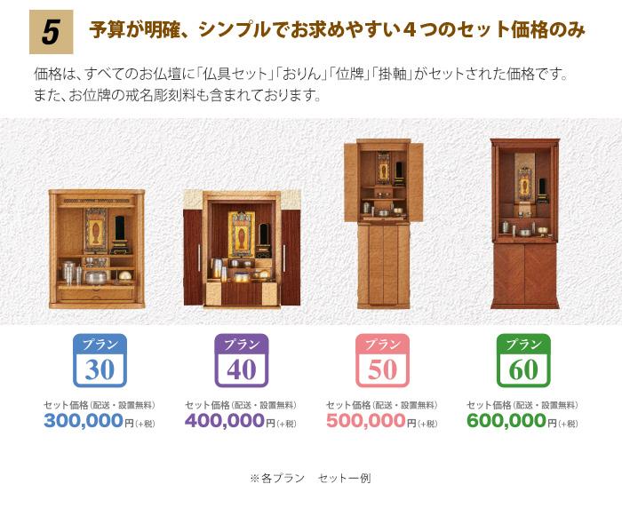 5 「予算が明確」 価格は、お仏壇に「仏具セット」「おりん」「位牌」「掛軸」がセットされた価格です。仏事コーディネーターが、シンプルプライスシリーズにマッチする仏具、おりん、位牌、掛軸を選びました。お仏壇に必要なもの全てがセットされています。 また、お位牌の戒名彫刻料も含まれております。